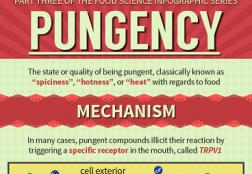 Pungency