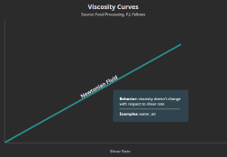Viscosity Curves