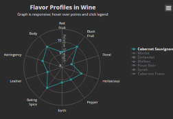 Flavor Profiles in Wine