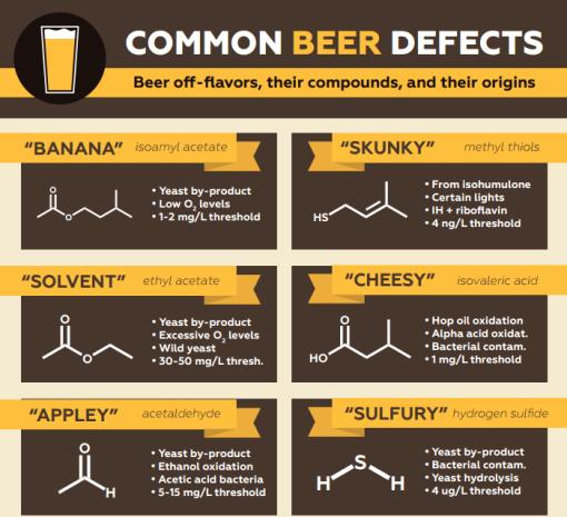 Beer Off-flavors